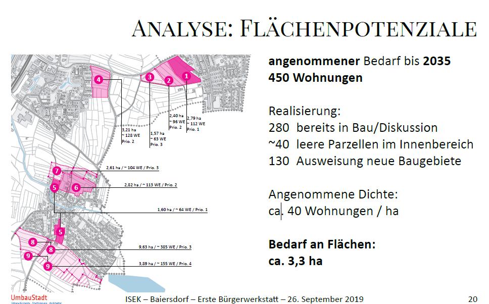 Analyse Flächenpotentiale
